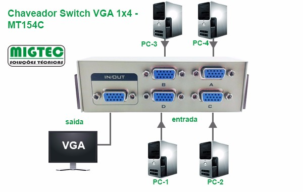 Chaveador VGA 4 x 1 Switch Migtec